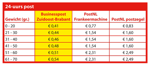 Tabellen Businesspost 2018 def